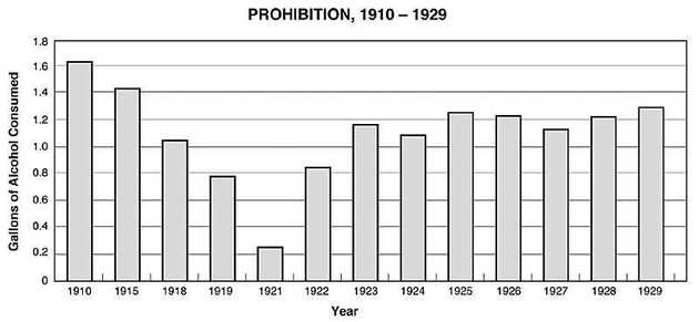 an analysis of the prohibition of alcohol in the united states of america